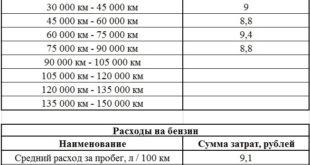 Затраты на эксплуатацию — 90 000 км